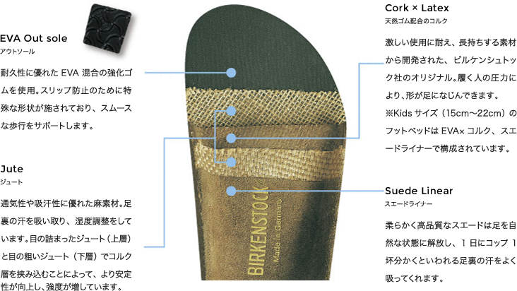 ビルケンシュトック構造説明
